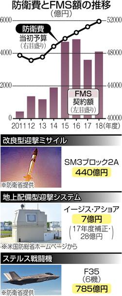 【対北朝鮮】防衛費6年連続増、5兆1911億円!