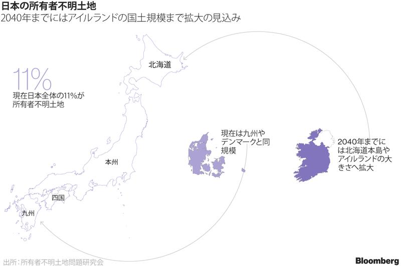 【所有者不明地の問題】増え続ける見捨てられる土地、すでに九州全体の規模まで拡大!