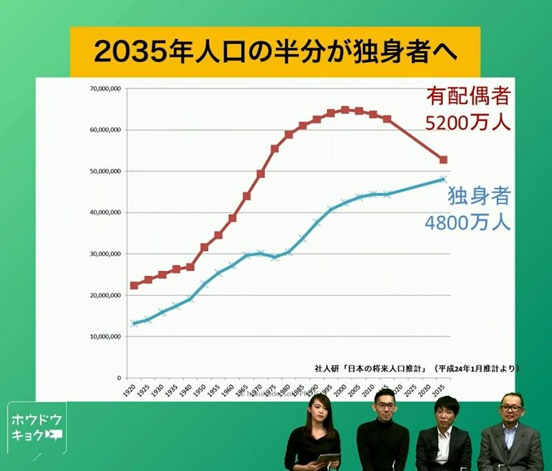 【日本人の半分が独身に】2035年、「独身社会」をどう生きる?3-1