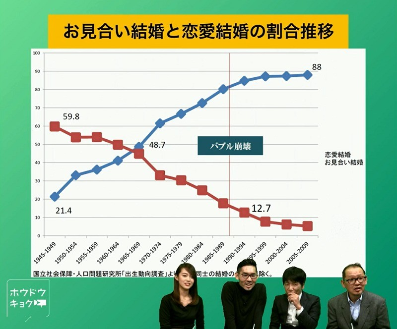 【日本人の半分が独身に】2035年、「独身社会」をどう生きる?2-1