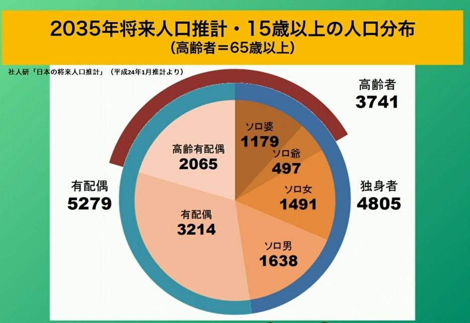 【日本人の半分が独身に】2035年、「独身社会」をどう生きる?3-2