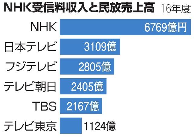 NHK受信料訴訟「受信設備を設置したらNHKと契約しなければならない」