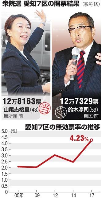 【愛知県選管不正!?】衆院愛知7区の選挙結果、抗議殺到!業務に支障、県警とも情報交換の画像