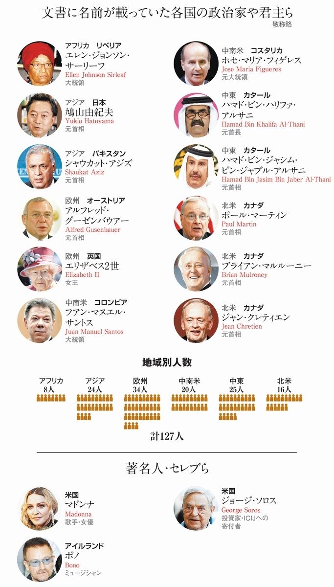 【脱税疑惑】パラダイス文書公開、鳩山由紀夫・元首相、エリザベス英女王など2-1