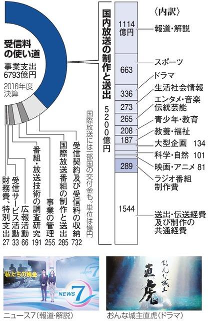 【NHK】見なくても、受信料なぜ?引っ越し先に突然の訪問