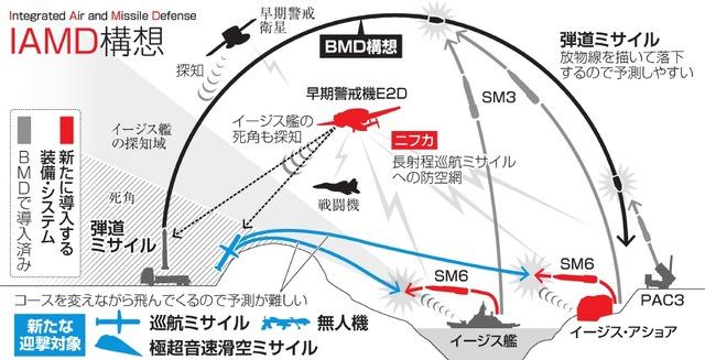 北朝鮮名目の防空網強化、真の狙いは中国!2-1