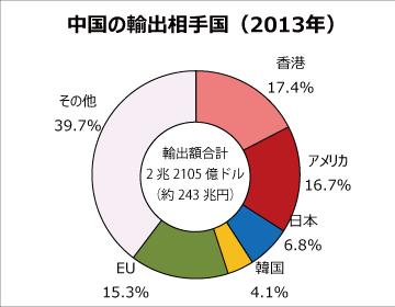 【経済規模で世界1位】中国、2032年には米国抜く!2-1