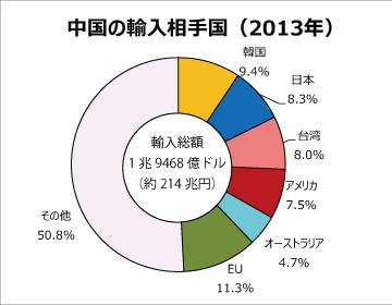 【経済規模で世界1位】中国、2032年には米国抜く!2-2