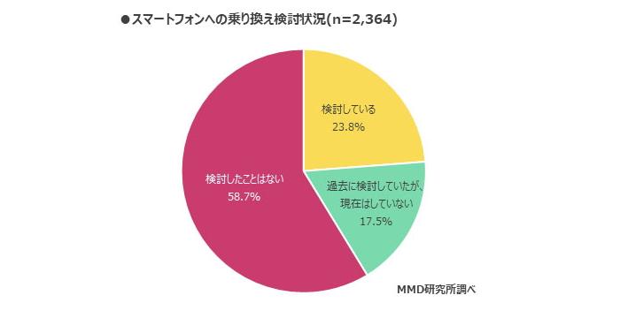 「ガラケー不満ない」ほぼ半数!3G停波したら携帯持たない1割の画像4-2