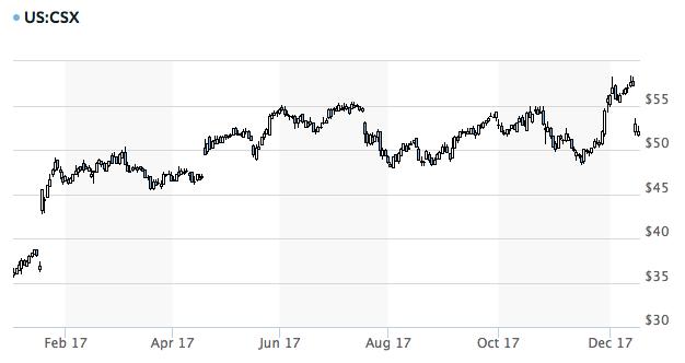 CSX株価2017年12月18日