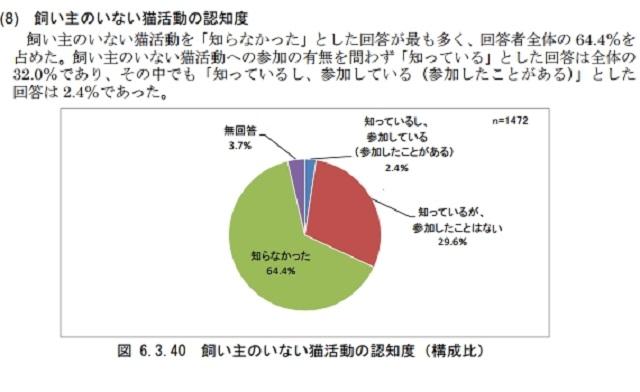 東京都 調査1