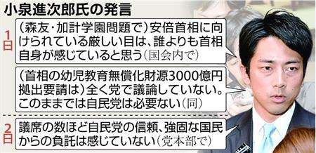"""0000 """"進次郎節""""炸裂!「議席ほど信頼ない」"""