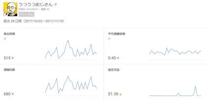 YouTube推定収益2
