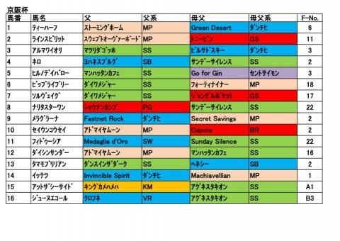 20171126京阪杯
