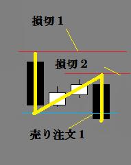 N字反転 下落 4-2