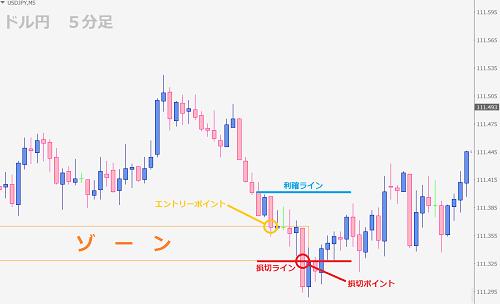 ドル円20171125記事②-min