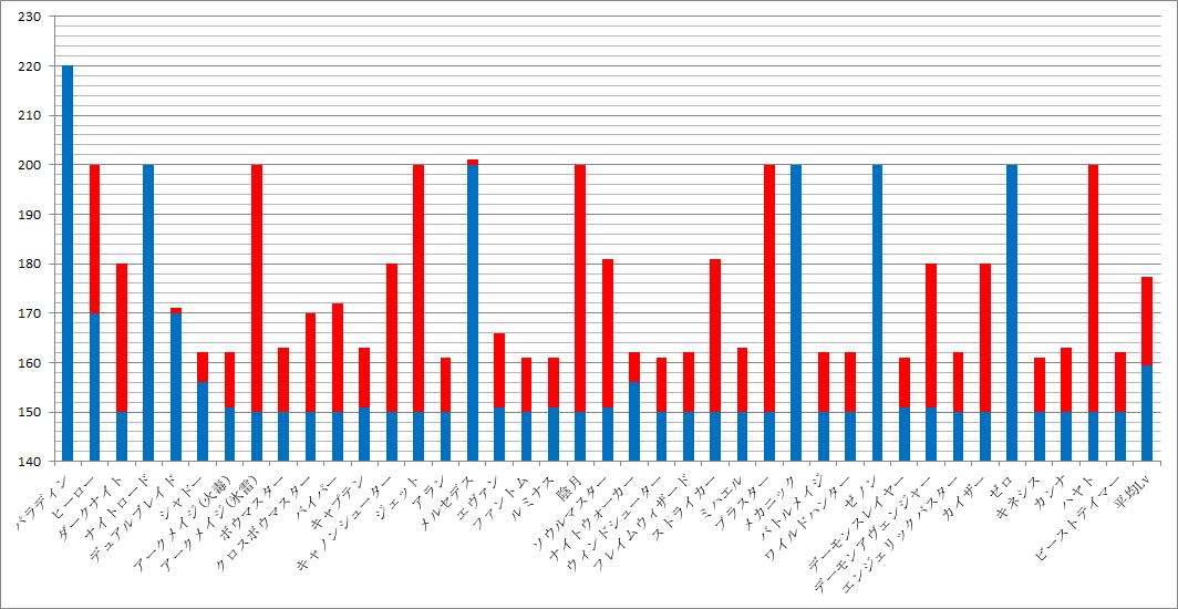 レベルグラフ 1015