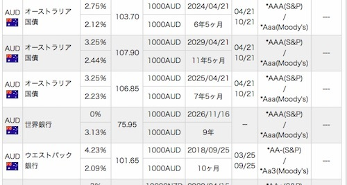 SMBC日興証券で販売中のオセアニア系の債券