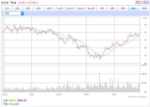 HSBCホールディングス 過去5年間の株価推移