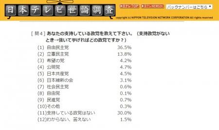日本テレビ世論調査