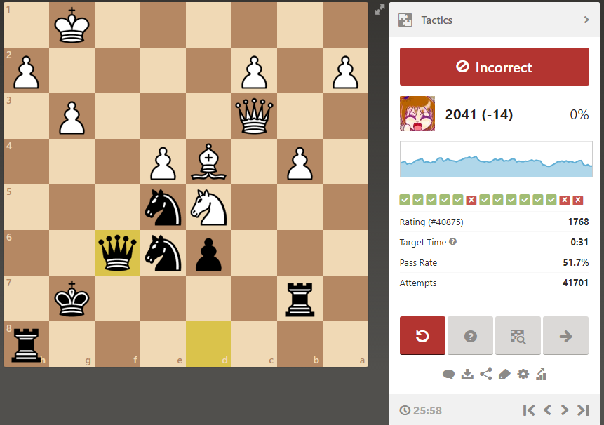 ...Nxd4と...Qxf6の2択で後者を選んで失敗。26分考えた手で誤答…