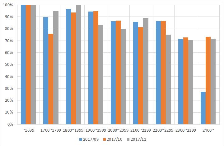 レーティング別正答率の推移
