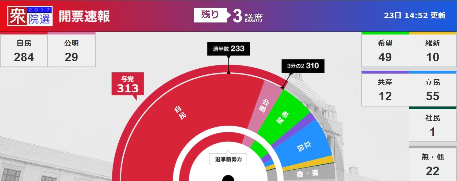 平成29年 衆議院選挙