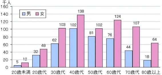2014年のうつ病総うつ病連嶺別患者数