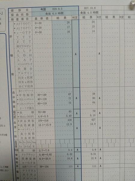 20170928用・血液検査データ