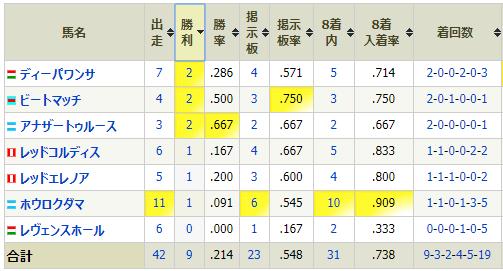 2014年産成績