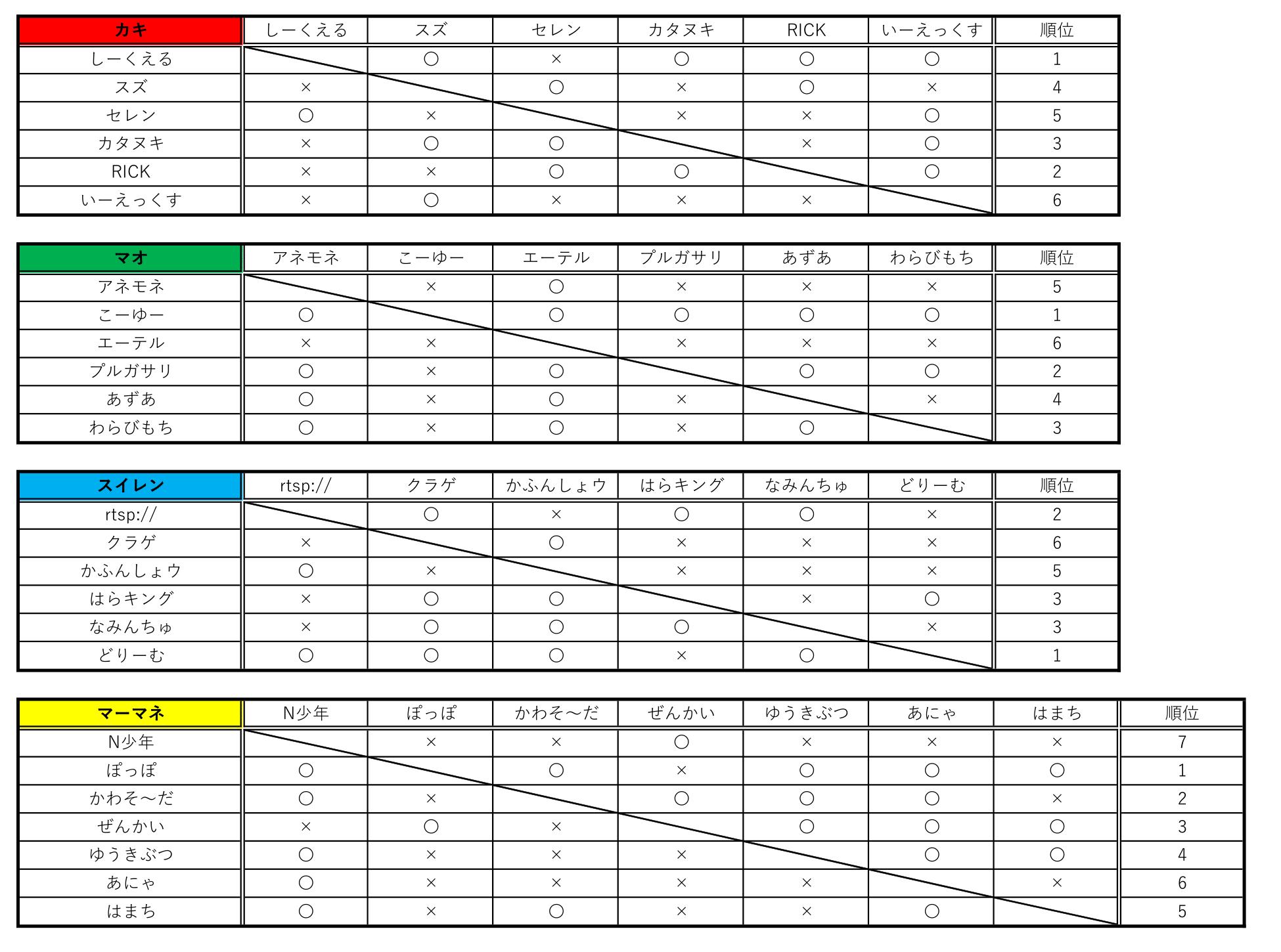 シングル予選結果-1