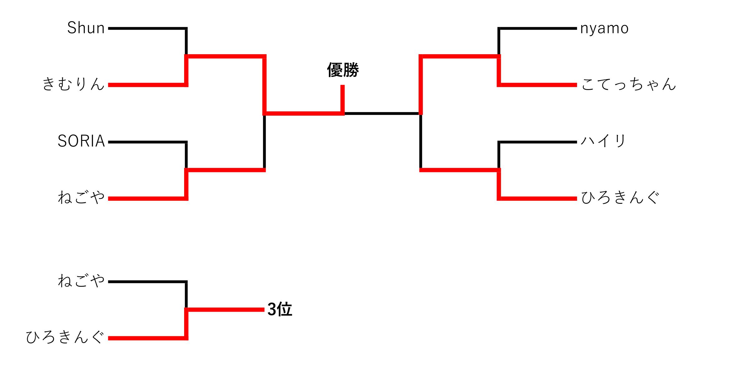 ダブル決勝トナメ-1