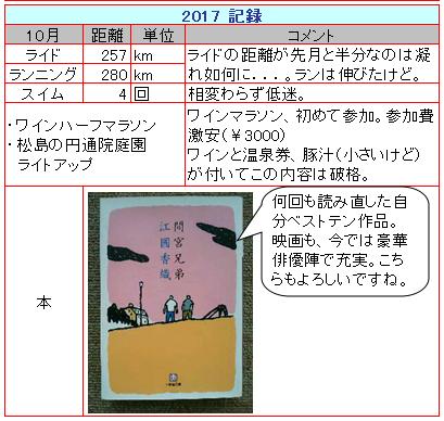 201710月月報