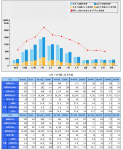 2017年9月までの月別電気使用量と電気代