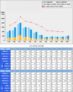 2017年10月までの月別電気代と電気使用量