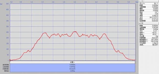 s-千羽海崖グラフ