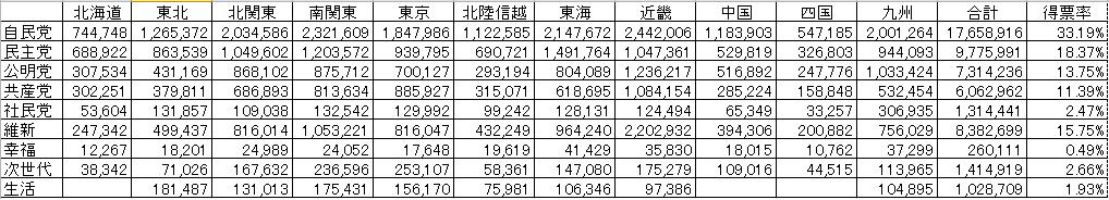 衆議院比例得票数2014