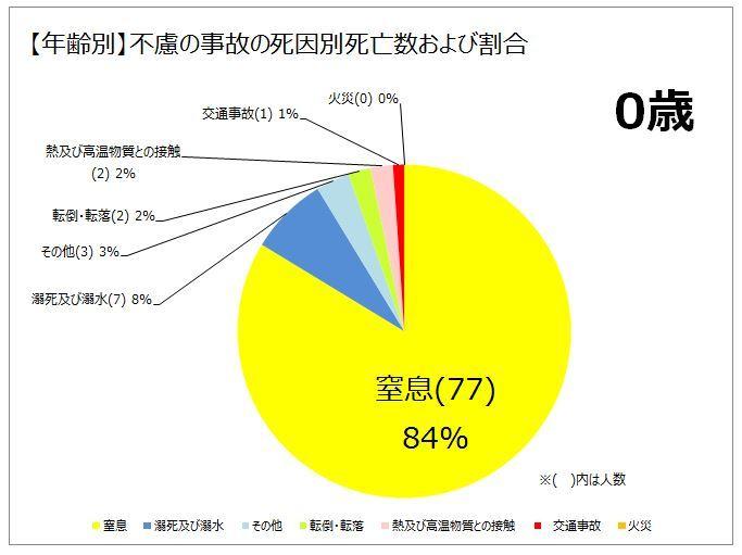 不慮の事故の死因別死亡数および割合(0歳)24年人口動態調査より