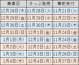 年末年始の事前受付2017~2018年