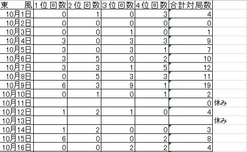 20171031 戦績まとめ no4