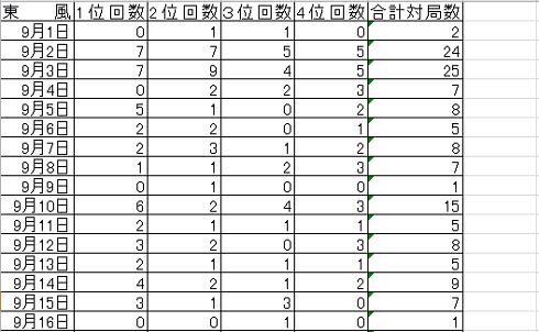20171031 戦績まとめ no2