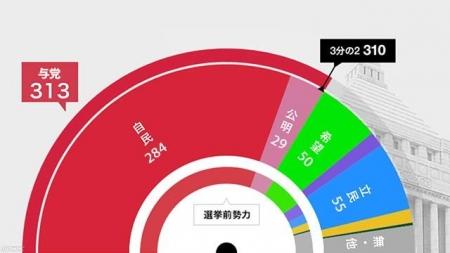 NHK-20171025-02_各党獲得議席