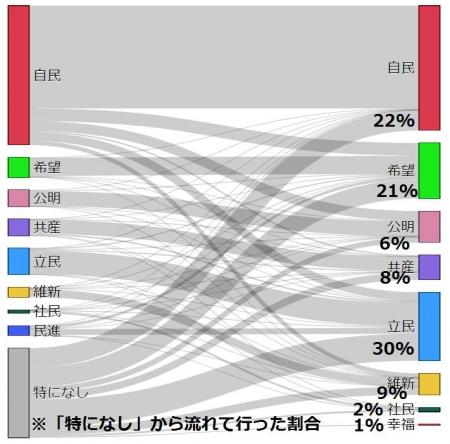 NHK-20171025-01_支持無し層の投票動向グラフ
