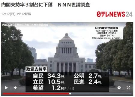 NNN_20171217_KakutouSijiritsu.jpg