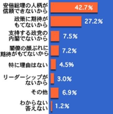 NNN_ans_03_01_graph_Abe-Husiji-Riyu.jpg