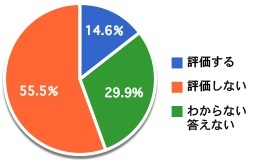 NNN_ans_05_graph_KokkaiUnei.jpg