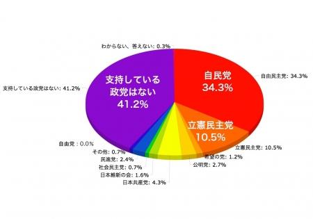 NNN_graph_pie_Seito-Sijiritsu.jpg