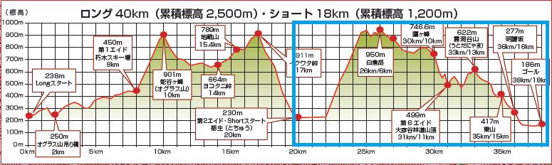 fairy trail 高低図