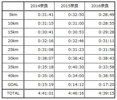 奈良マラソン2014-2016