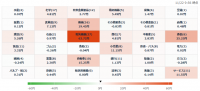 11/22 株価ヒートマップ